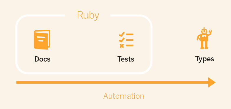 Design Tools for Ruby
