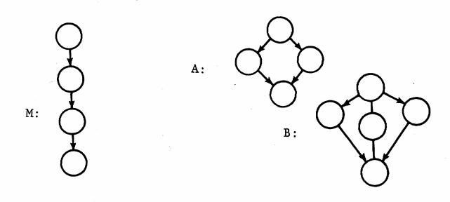 An Image From McCabe's Paper, The Structure of a Program