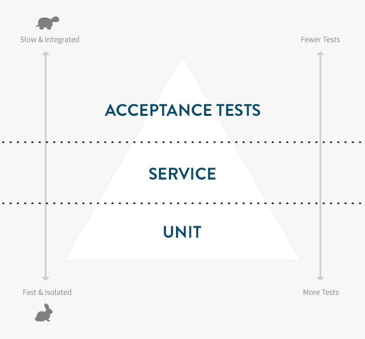 The Rails Testing Pyramid