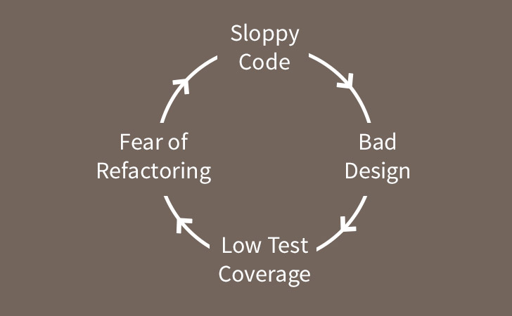 Sloppy Code > Bad Design > Low Test Coverage > Fear of Refactoring
