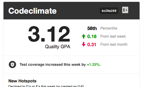 Code Climate Test Coverage Weekly Summary
